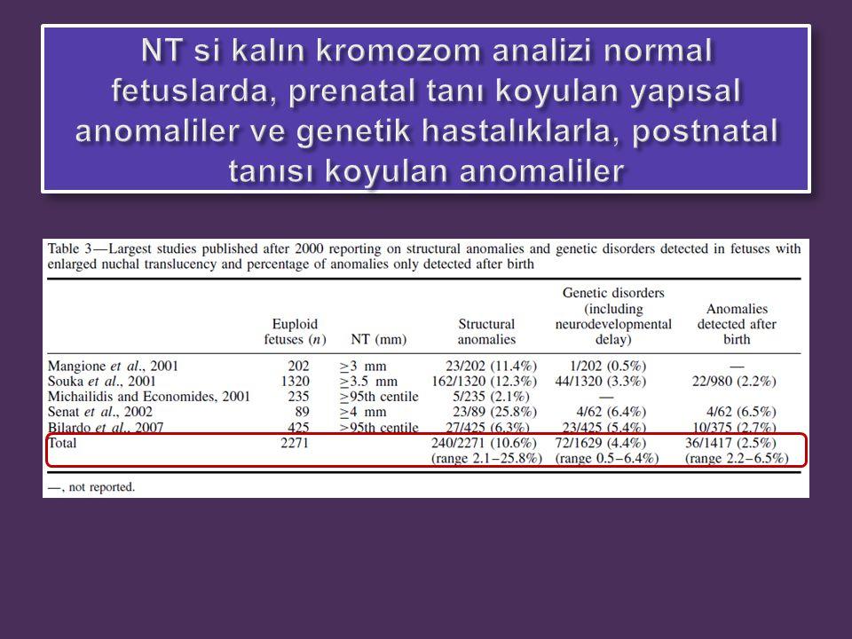 NT>99.persantil üzerindeki 100 fetus. Tüm vakalarda KVB yapıldı.