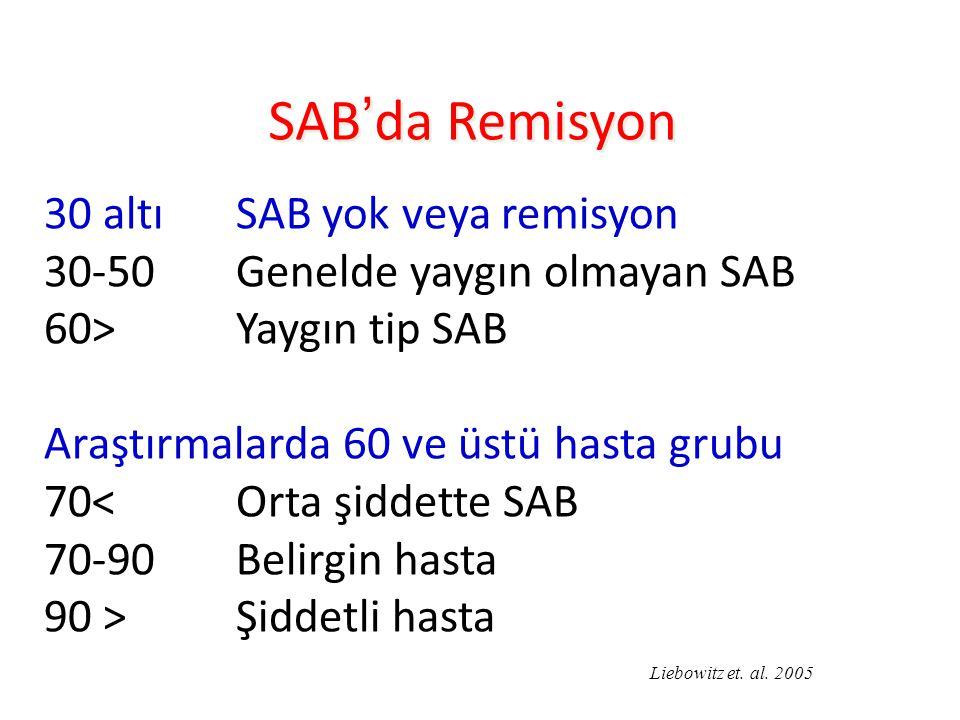 SAB'da Remisyon 30 altıSAB yok veya remisyon 30-50 Genelde yaygın olmayan SAB 60>Yaygın tip SAB Araştırmalarda 60 ve üstü hasta grubu 70< Orta şiddette SAB 70-90 Belirgin hasta 90 > Şiddetli hasta Liebowitz et.