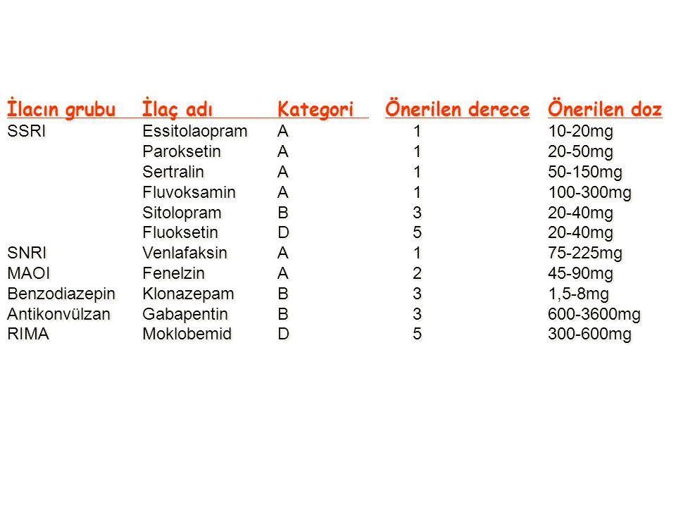 İlacın grubuİlaç adıKategori Önerilen dereceÖnerilen doz SSRIEssitolaopramA 110-20mg ParoksetinA120-50mg SertralinA150-150mg FluvoksaminA1100-300mg SitolopramB320-40mg FluoksetinD520-40mg SNRIVenlafaksinA175-225mg MAOIFenelzinA245-90mg BenzodiazepinKlonazepamB31,5-8mg AntikonvülzanGabapentinB3600-3600mg RIMAMoklobemidD5300-600mg İlacın grubuİlaç adıKategori Önerilen dereceÖnerilen doz SSRIEssitolaopramA 110-20mg ParoksetinA120-50mg SertralinA150-150mg FluvoksaminA1100-300mg SitolopramB320-40mg FluoksetinD520-40mg SNRIVenlafaksinA175-225mg MAOIFenelzinA245-90mg BenzodiazepinKlonazepamB31,5-8mg AntikonvülzanGabapentinB3600-3600mg RIMAMoklobemidD5300-600mg