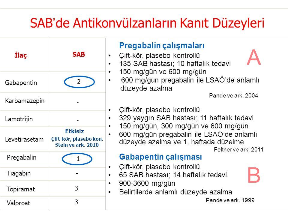 SAB'de Antikonvülzanların Kanıt Düzeyleri İlaç Lamotrijin Tiagabin Topiramat OKB TSSB 4 1 3 4 - - - - 1 3 - - SAB 4 2 - - - - 3 2 Gabapentin Karbamazepin Pregabalin Levetirasetam 2 - - - 3 3 - Valproat 3 SAB YAB 3 2 * 4 4 3 3 - 3 3 2 3 Pregabalin çalışmaları Çift-kör, plasebo kontrollü 135 SAB hastası; 10 haftalık tedavi 150 mg/gün ve 600 mg/gün 600 mg/gün pregabalin ile LSAÖ'de anlamlı düzeyde azalma Pande ve ark.