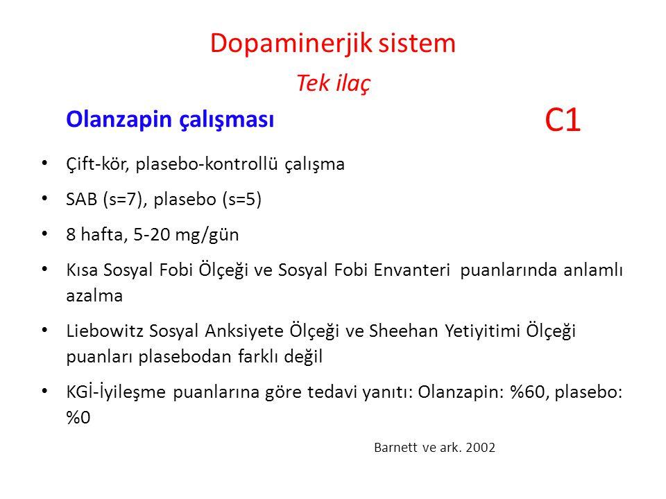 Dopaminerjik sistem Tek ilaç Olanzapin çalışması Çift-kör, plasebo-kontrollü çalışma SAB (s=7), plasebo (s=5) 8 hafta, 5-20 mg/gün Kısa Sosyal Fobi Ölçeği ve Sosyal Fobi Envanteri puanlarında anlamlı azalma Liebowitz Sosyal Anksiyete Ölçeği ve Sheehan Yetiyitimi Ölçeği puanları plasebodan farklı değil KGİ-İyileşme puanlarına göre tedavi yanıtı: Olanzapin: %60, plasebo: %0 Barnett ve ark.