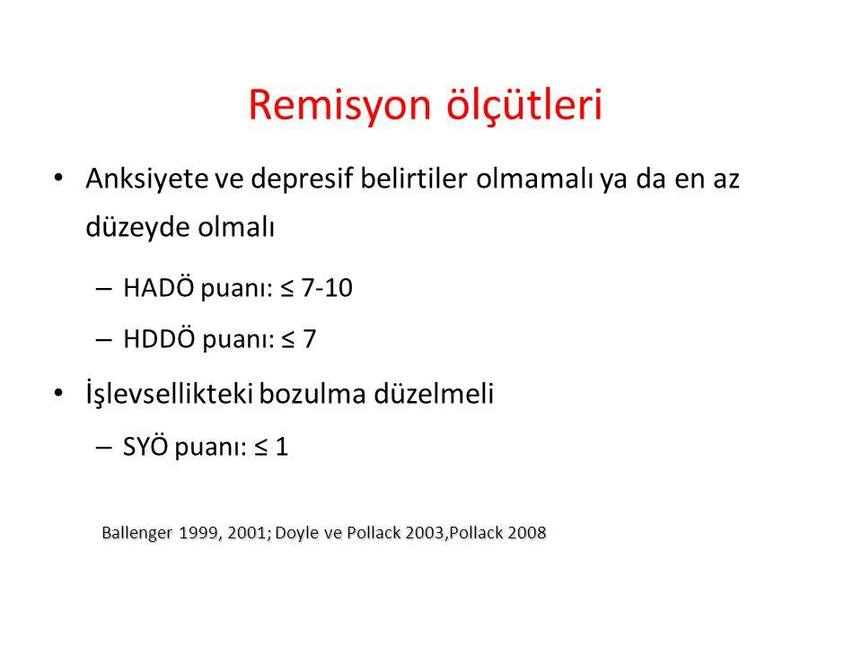 Remisyon ölçütleri Anksiyete ve depresif belirtiler olmamalı ya da en az düzeyde olmalı – HADÖ puanı: ≤ 7-10 – HDDÖ puanı: ≤ 7 İşlevsellikteki bozulma düzelmeli – SYÖ puanı: ≤ 1 Ballenger 1999, 2001; Doyle ve Pollack 2003,Pollack 2008 Ballenger 1999, 2001; Doyle ve Pollack 2003,Pollack 2008