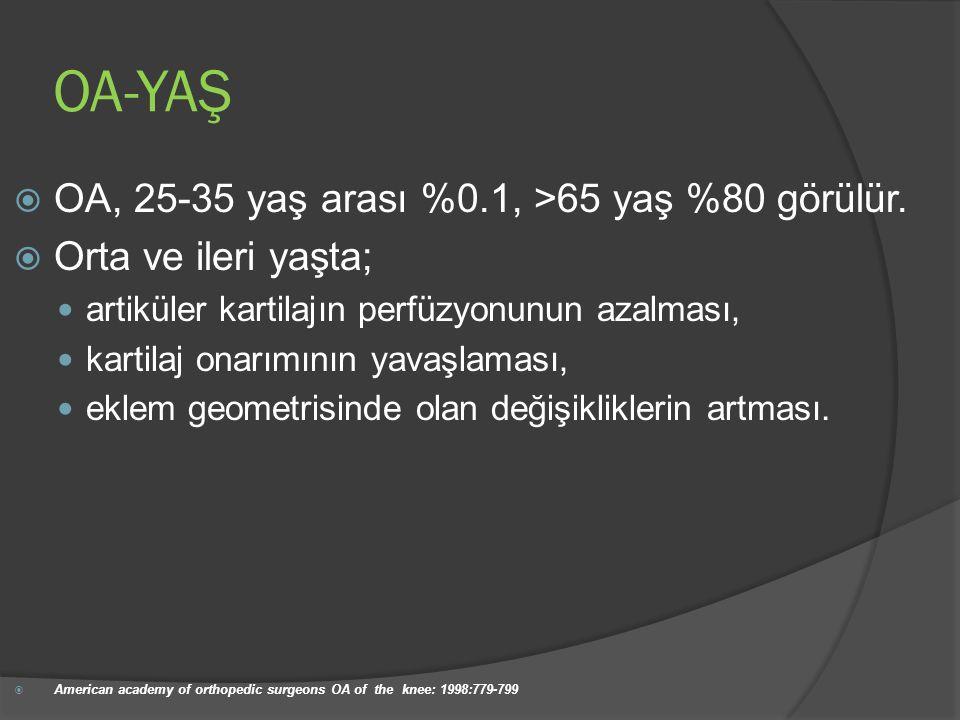 OA-YAŞ  OA, 25-35 yaş arası %0.1, >65 yaş %80 görülür.  Orta ve ileri yaşta; artiküler kartilajın perfüzyonunun azalması, kartilaj onarımının yavaşl