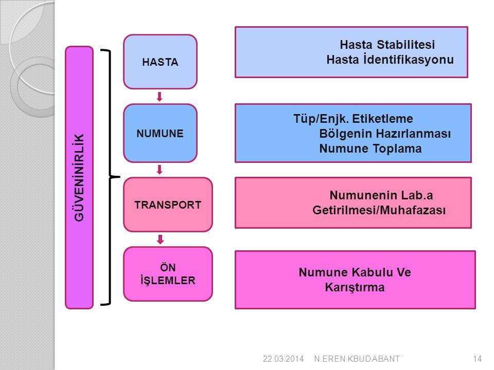 GÜVENİNİRLİK HASTA NUMUNE TRANSPORT ÖN İŞLEMLER Hasta Stabilitesi Hasta İdentifikasyonu Tüp/Enjk. Etiketleme Bölgenin Hazırlanması Numune Toplama Numu