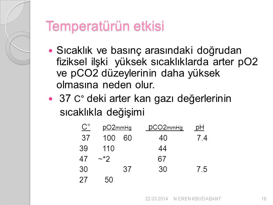 Temperatürün etkisi Sıcaklık ve basınç arasındaki doğrudan fiziksel ilşki yüksek sıcaklıklarda arter pO2 ve pCO2 düzeylerinin daha yüksek olmasına ned
