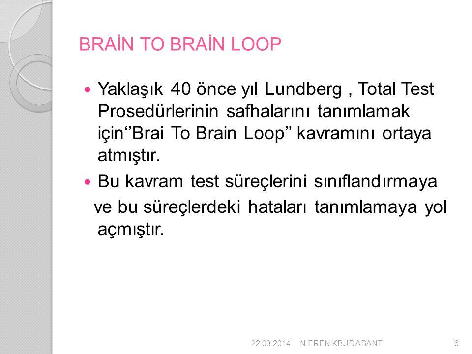 BRAİN TO BRAİN LOOP Yaklaşık 40 önce yıl Lundberg, Total Test Prosedürlerinin safhalarını tanımlamak için''Brai To Brain Loop'' kavramını ortaya atmış