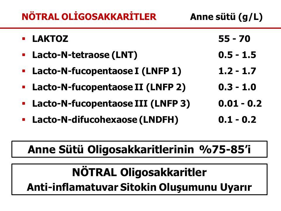 NÖTRAL OLİGOSAKKARİTLERAnne sütü (g/L)  LAKTOZ55 - 70  Lacto-N-tetraose (LNT)0.5 - 1.5  Lacto-N-fucopentaose I (LNFP 1)1.2 - 1.7  Lacto-N-fucopentaose II (LNFP 2)0.3 - 1.0  Lacto-N-fucopentaose III (LNFP 3)0.01 - 0.2  Lacto-N-difucohexaose (LNDFH)0.1 - 0.2 Anne Sütü Oligosakkaritlerinin %75-85'i NÖTRAL Oligosakkaritler Anti-inflamatuvar Sitokin Oluşumunu Uyarır