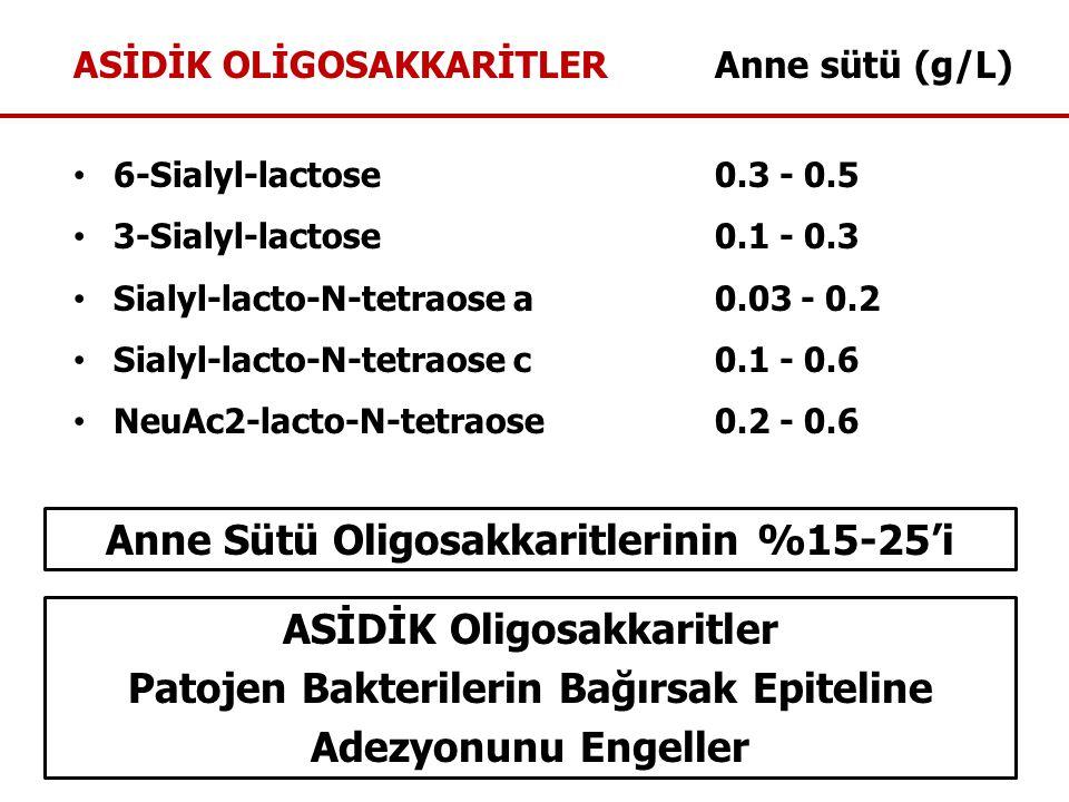 ASİDİK OLİGOSAKKARİTLERAnne sütü (g/L) 6-Sialyl-lactose0.3 - 0.5 3-Sialyl-lactose0.1 - 0.3 Sialyl-lacto-N-tetraose a0.03 - 0.2 Sialyl-lacto-N-tetraose c0.1 - 0.6 NeuAc2-lacto-N-tetraose0.2 - 0.6 Anne Sütü Oligosakkaritlerinin %15-25'i ASİDİK Oligosakkaritler Patojen Bakterilerin Bağırsak Epiteline Adezyonunu Engeller