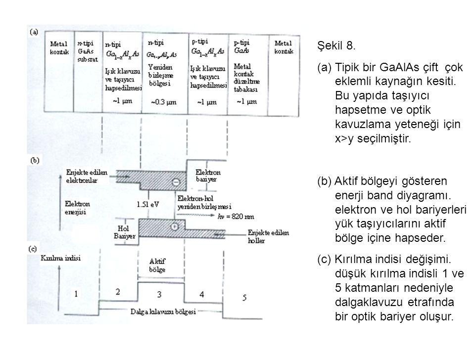 Şekil 8.(a)Tipik bir GaAlAs çift çok eklemli kaynağın kesiti.