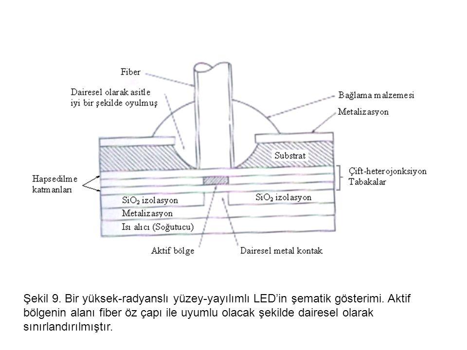 Şekil 9.Bir yüksek-radyanslı yüzey-yayılımlı LED'in şematik gösterimi.