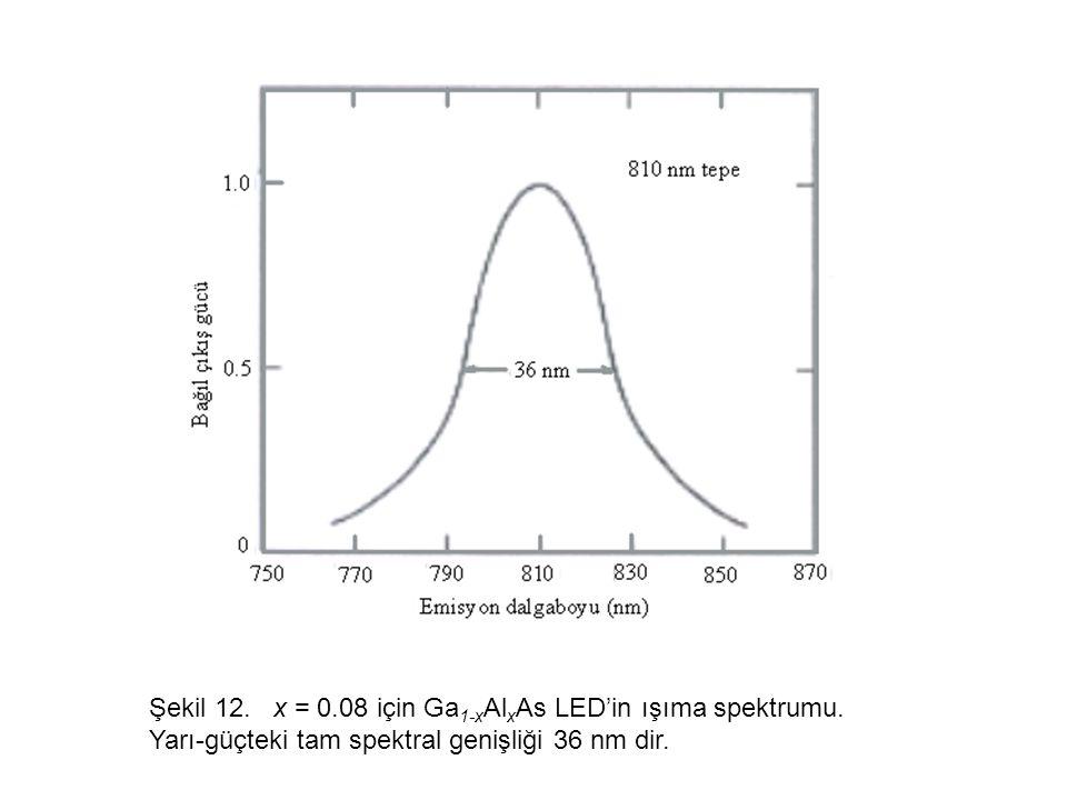 Şekil 12.x = 0.08 için Ga 1-x Al x As LED'in ışıma spektrumu.