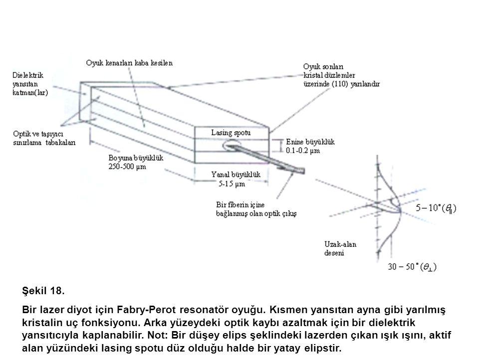 Şekil 18.Bir lazer diyot için Fabry-Perot resonatör oyuğu.