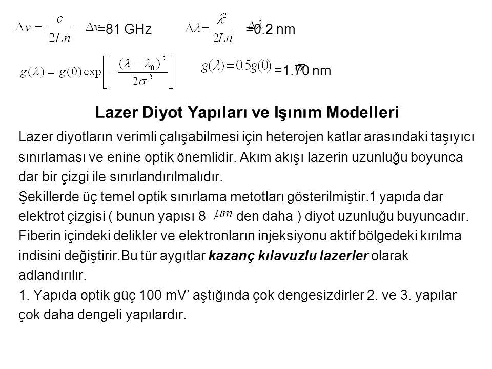 =81 GHz =0.2 nm =1.70 nm Lazer Diyot Yapıları ve Işınım Modelleri Lazer diyotların verimli çalışabilmesi için heterojen katlar arasındaki taşıyıcı sınırlaması ve enine optik önemlidir.