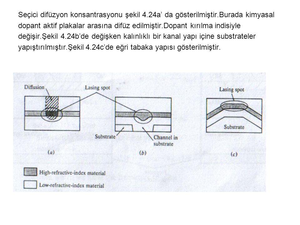 Seçici difüzyon konsantrasyonu şekil 4.24a' da gösterilmiştir.Burada kimyasal dopant aktif plakalar arasına difüz edilmiştir.Dopant kırılma indisiyle değişir.Şekil 4.24b'de değişken kalınlıklı bir kanal yapı içine substrateler yapıştırılmıştır.Şekil 4.24c'de eğri tabaka yapısı gösterilmiştir.