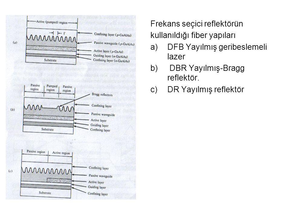 Frekans seçici reflektörün kullanıldığı fiber yapıları a)DFB Yayılmış geribeslemeli lazer b) DBR Yayılmış-Bragg reflektör.