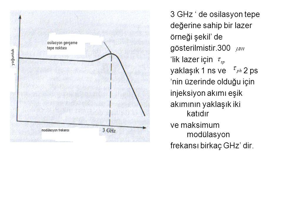 3 GHz ' de osilasyon tepe değerine sahip bir lazer örneği şekil' de gösterilmistir.300 'lik lazer için yaklaşık 1 ns ve 2 ps 'nin üzerinde olduğu için injeksiyon akımı eşik akımının yaklaşık iki katıdır ve maksimum modülasyon frekansı birkaç GHz' dir.
