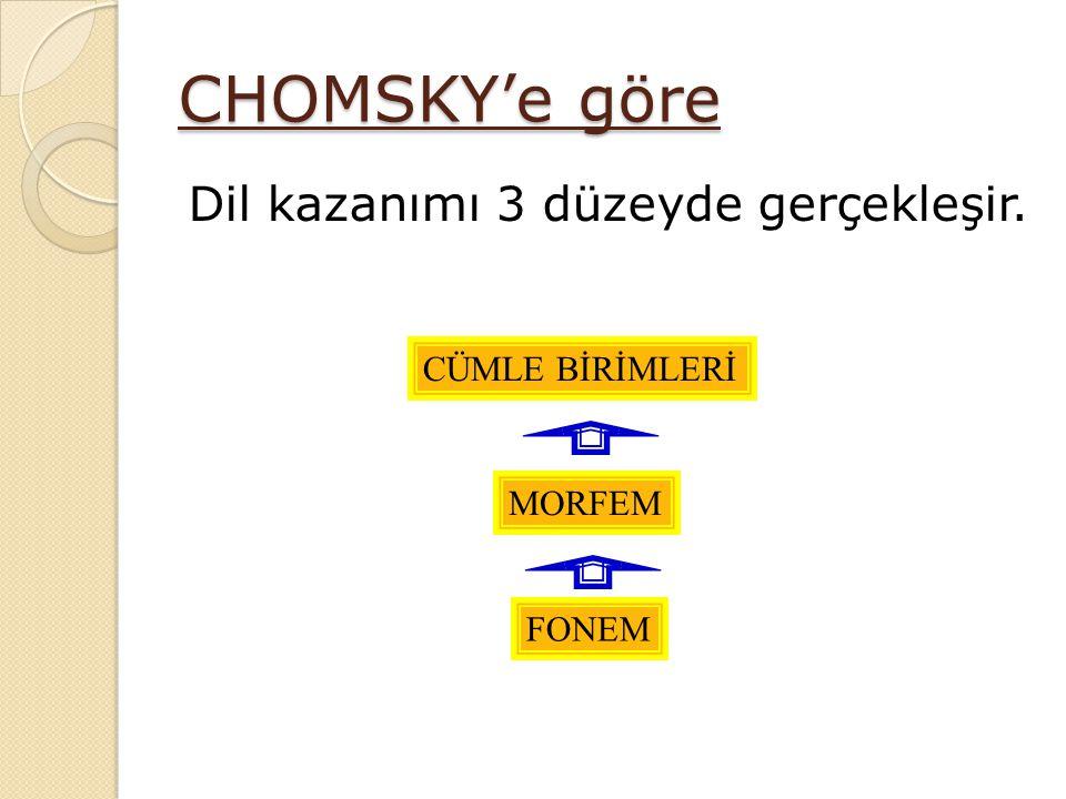 CHOMSKY'e göre Dil kazanımı 3 düzeyde gerçekleşir. FONEM MORFEM CÜMLE BİRİMLERİ