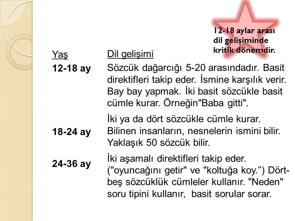 Yaş 12-18 ay 18-24 ay 24-36 ay Dil gelişimi Sözcük dağarcığı 5-20 arasındadır. Basit direktifleri takip eder. İsmine karşılık verir. Bay bay yapmak. İ