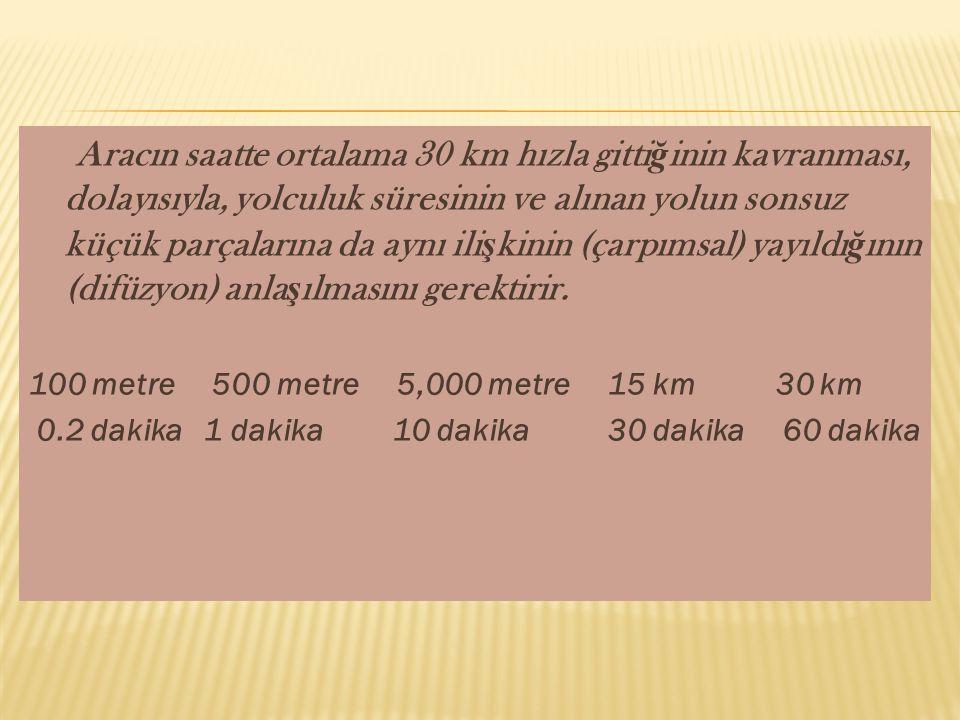 Aracın saatte ortalama 30 km hızla gitti ğ inin kavranması, dolayısıyla, yolculuk süresinin ve alınan yolun sonsuz küçük parçalarına da aynı ili ş kin