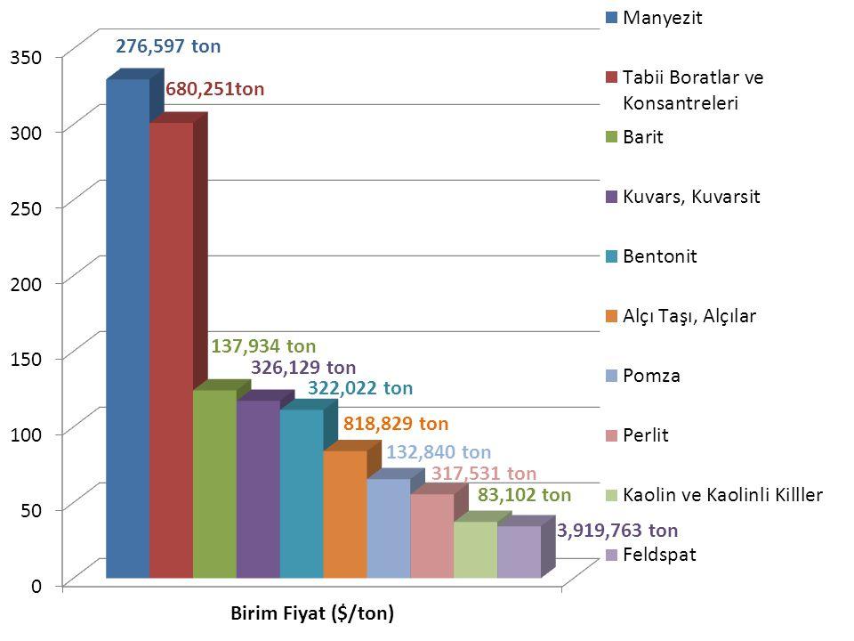 276,597 ton 680,251ton 137,934 ton 326,129 ton 132,840 ton 818,829 ton 322,022 ton 317,531 ton 83,102 ton 3,919,763 ton