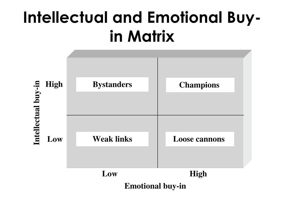 Intellectual and Emotional Buy- in Matrix