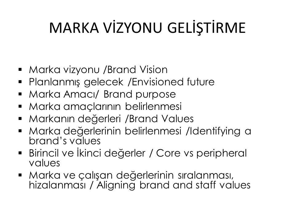 MARKA VİZYONU GELİŞTİRME  Marka vizyonu /Brand Vision  Planlanmış gelecek /Envisioned future  Marka Amacı/ Brand purpose  Marka amaçlarının belirlenmesi  Markanın değerleri /Brand Values  Marka değerlerinin belirlenmesi /Identifying a brand's values  Birincil ve İkinci değerler / Core vs peripheral values  Marka ve çalışan değerlerinin sıralanması, hizalanması / Aligning brand and staff values