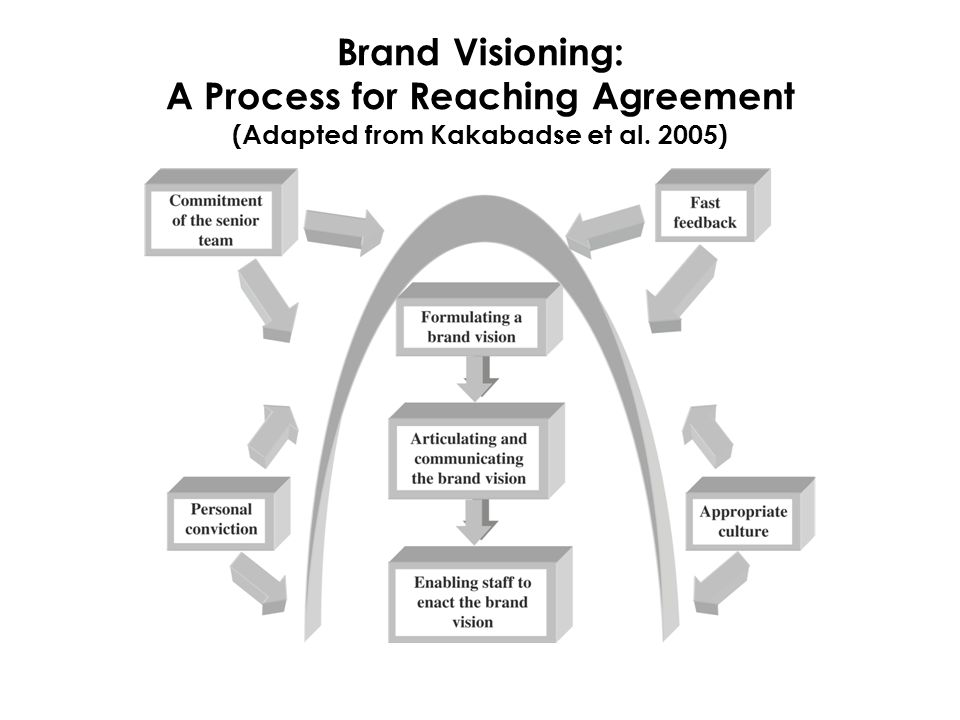 Brand Visioning: A Process for Reaching Agreement (Adapted from Kakabadse et al. 2005)