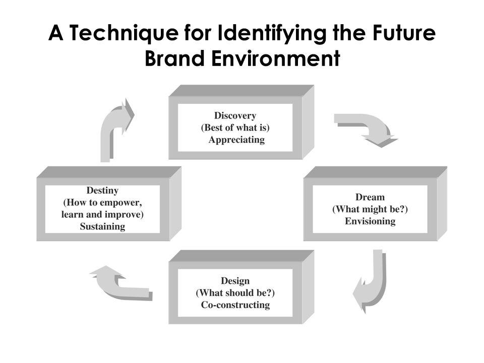 So…  Sürdürülebilir rekabetçi avantaj: marka vaadi - çalışanlar  Örgüt kültürü çalışanlara değerleri içselleştirmesini sağlar  Kültür örgütü biçimlendirir ve markanın performansını artırır.