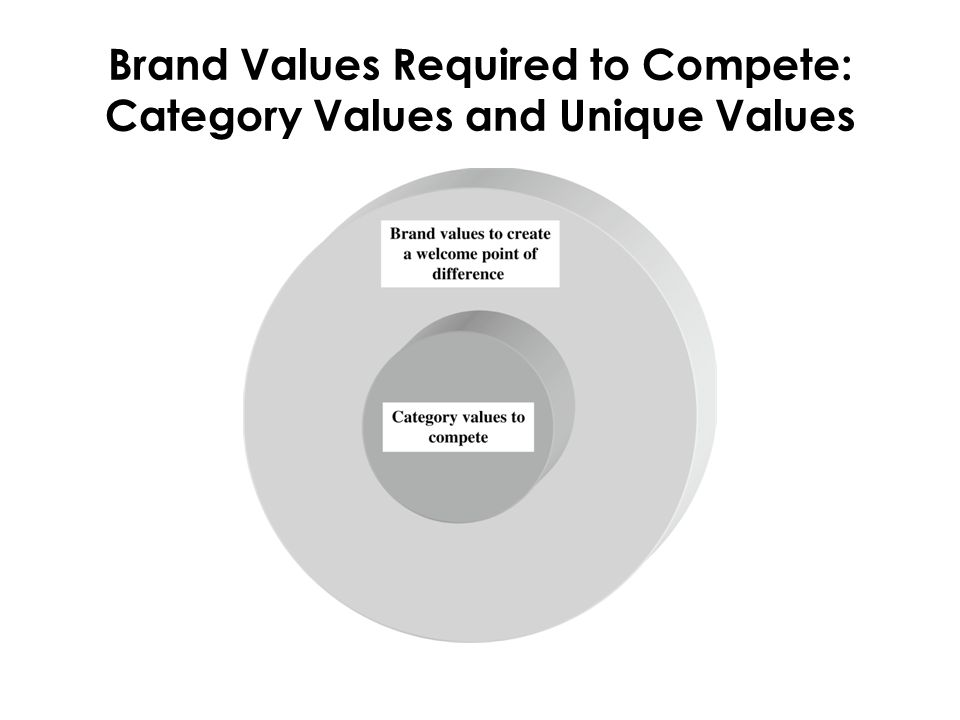 Brand Values Required to Compete: Category Values and Unique Values