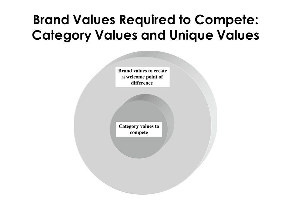 Başarılı olmak isteyen markalar için  Yöneticiler marka vizyonunu destekleyecek bir kültür oluşturmalı, vizyonu geliştirecek faktörleri anlamalı  Tüm çalışanların süreçlere dahil olması  Kültür-çevre uyumu: müşteri istek ve ihtiyaçlarını karşılayacak uyumun sağlanması