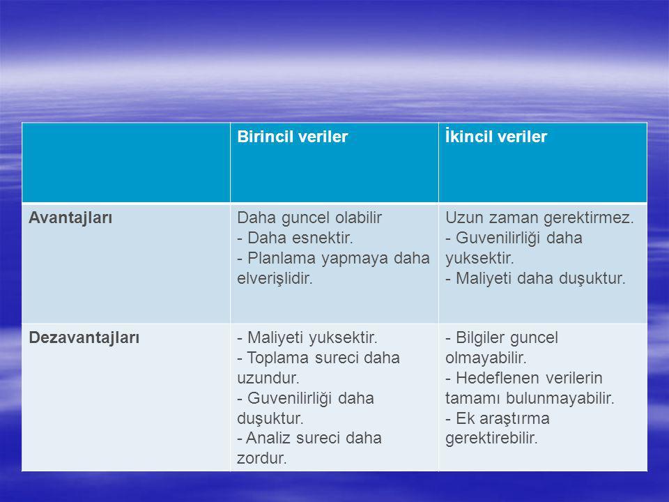 Birincil verilerİkincil veriler AvantajlarıDaha guncel olabilir - Daha esnektir. - Planlama yapmaya daha elverişlidir. Uzun zaman gerektirmez. - Guven