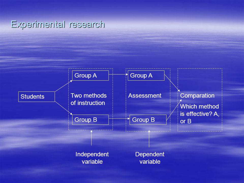 Experimental research Students Group A Group B Two methods of instruction Group A Group B AssessmentComparation Which method is effective? A, or B Ind