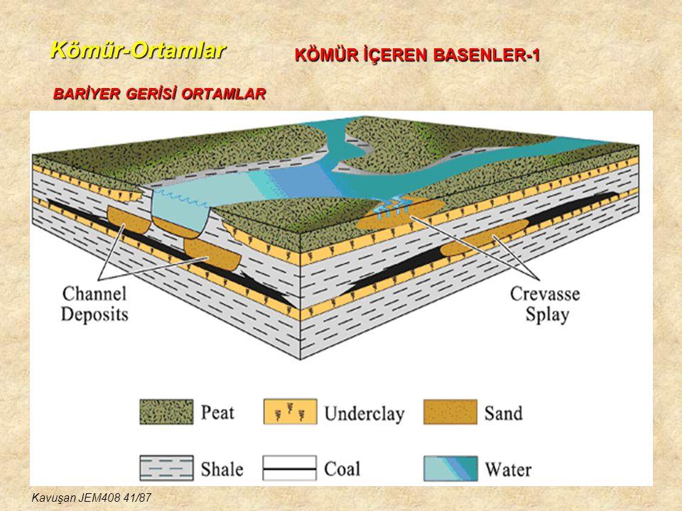 Kömür-Ortamlar BARİYER GERİSİ ORTAMLAR KÖMÜR İÇEREN BASENLER-1 Kavuşan JEM408 41/87