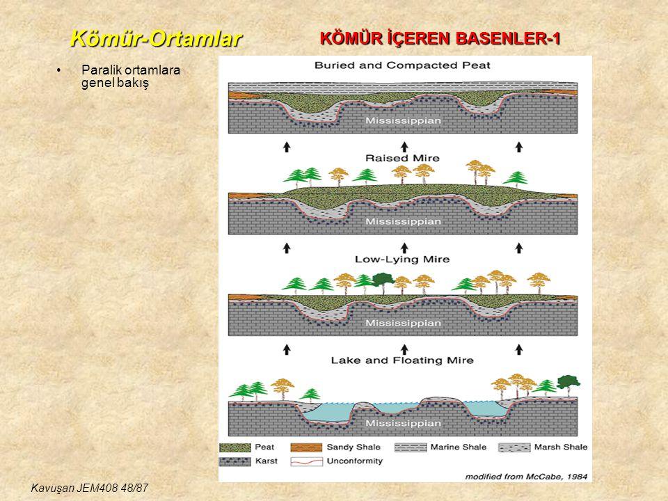 Paralik ortamlara genel bakış KÖMÜR İÇEREN BASENLER-1 Kömür-Ortamlar Kavuşan JEM408 48/87