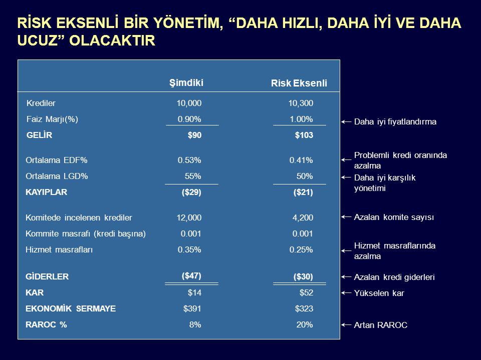 Notes: N917-01-028 Page 49 Krediler Faiz Marjı(%) GELİR Ortalama EDF% Ortalama LGD% KAYIPLAR 10,000 0.90% 0.53% 55% $90 ($29) Komitede incelenen kredi