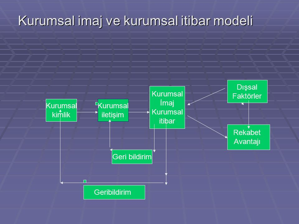 Kurumsal kimlik Kurumsal iletişim Kurumsal İmaj Kurumsal itibar Dışsal Faktörler Rekabet Avantajı Geri bildirim Kurumsal imaj ve kurumsal itibar modeli