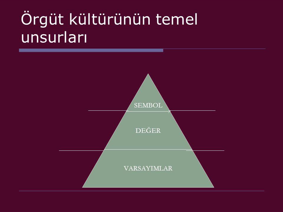 Örgüt kültürünün temel unsurları SEMBOL DEĞER VARSAYIMLAR