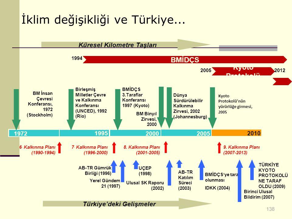138 1972 1995 2000 2005 2010 Küresel Kilometre Taşları Türkiye'deki Gelişmeler Dünya Sürdürülebilir Kalkınma Zirvesi, 2002 (Johannesburg) BM İnsan Çev