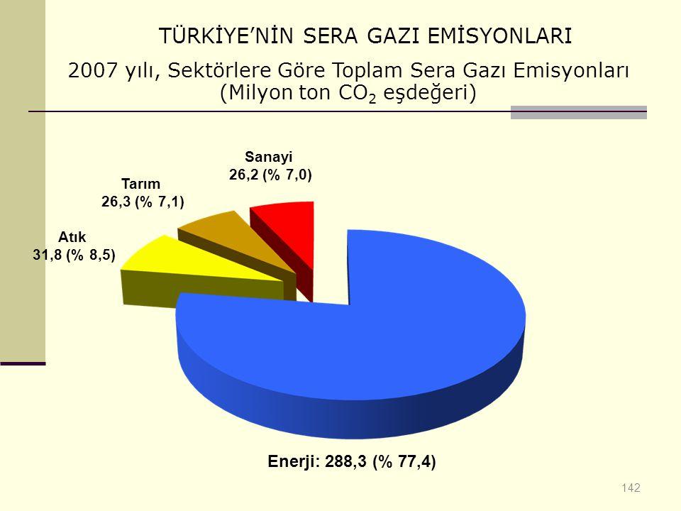 142 TÜRKİYE'NİN SERA GAZI EMİSYONLARI Atık 31,8 (% 8,5) Tarım 26,3 (% 7,1) Sanayi 26,2 (% 7,0) Enerji: 288,3 (% 77,4) 2007 yılı, Sektörlere Göre Topla