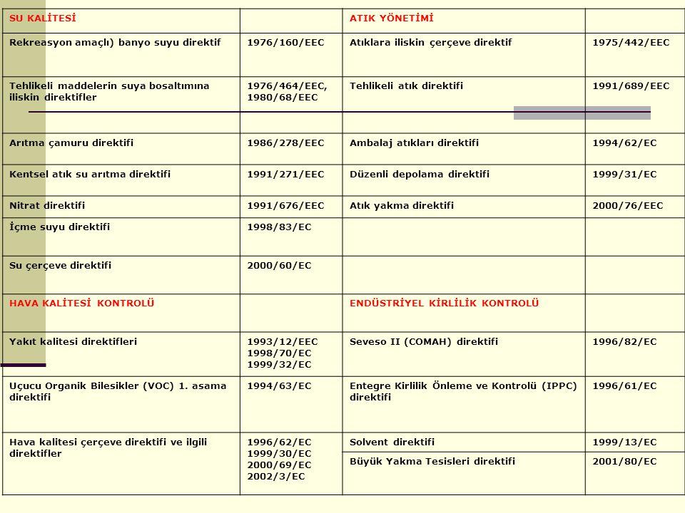SU KALİTESİATIK YÖNETİMİ Rekreasyon amaçlı) banyo suyu direktif1976/160/EECAtıklara iliskin çerçeve direktif1975/442/EEC Tehlikeli maddelerin suya bos