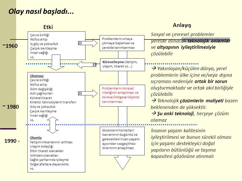 Türkiye AÇA 1999 Haziran Türkiye'nin Ajansa üyelik başvurusu 2000 Ekim tarihinde Anlaşmanın taraflarca Brüksel de imzalanması 2002 Ocak Kanunun çıkması (Kanun No: 4794, Kabul Tarihi: 23.01.2003) (28.01.2003 tarih ve 25007 sayılı RG.) 10 Konu: Hava Kalitesi, Hava Emisyonu, Doğa Koruma ve Biyoçeşitlilik, Su, Deniz ve Kıyı Ortamları, Toprak, Arazi Örtüsü, Veri Kaynakları Kataloğu, Atık, Ulaştırma.