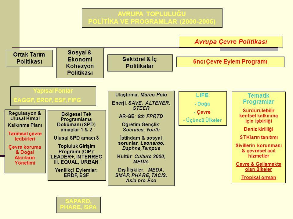 AVRUPA TOPLULUĞU POLİTİKA VE PROGRAMLAR (2000-2006) Avrupa Çevre Politikası Ortak Tarım Politikası Sosyal & Ekonomi Kohezyon Politikası Sektörel & İç