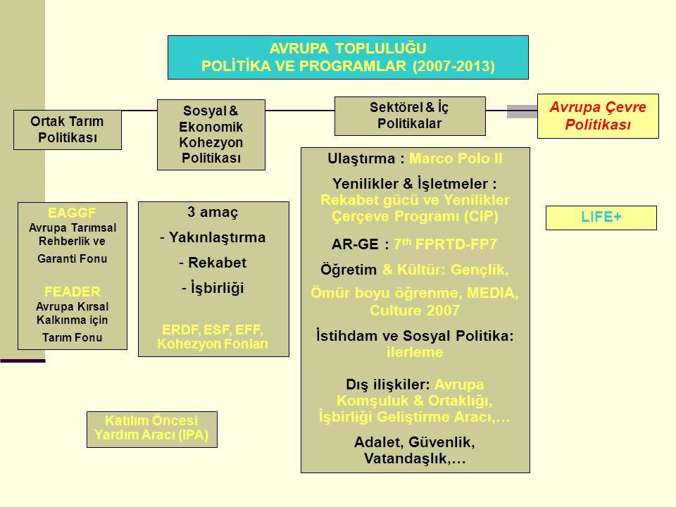 AVRUPA TOPLULUĞU POLİTİKA VE PROGRAMLAR (2007-2013) Avrupa Çevre Politikası Ortak Tarım Politikası Sosyal & Ekonomik Kohezyon Politikası Sektörel & İç