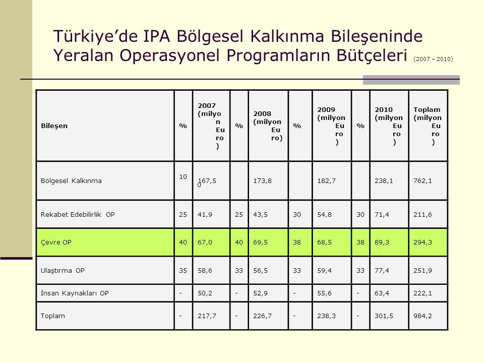 Türkiye'de IPA Bölgesel Kalkınma Bileşeninde Yeralan Operasyonel Programların Bütçeleri (2007 – 2010) Bileşen% 2007 (milyo n Eu ro ) % 2008 (milyon Eu