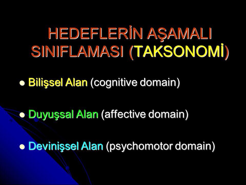 HEDEFLERİN AŞAMALI SINIFLAMASI (TAKSONOMİ) Bilişsel Alan (cognitive domain) Bilişsel Alan (cognitive domain) Duyuşsal Alan (affective domain) Duyuşsal Alan (affective domain) Devinişsel Alan (psychomotor domain) Devinişsel Alan (psychomotor domain)