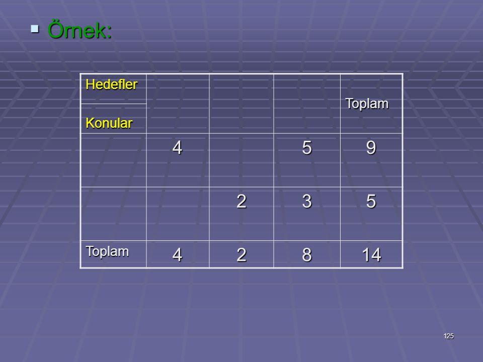 124 Belirtke tablosunda (X) yerine hedeflerin ağırlığına göre değer verilerek bir puanlama yapılırsa sınavlarda nerelerden ağırlıklı soru sorulacağı d