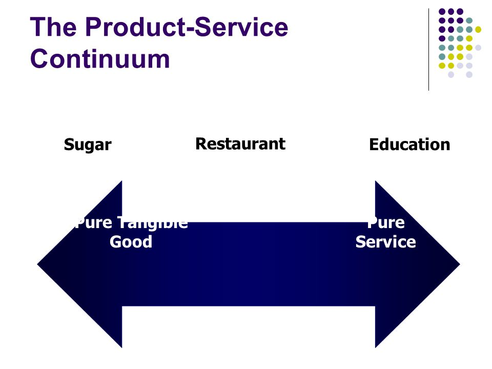 The Product-Service Continuum Sugar Restaurant Education Pure Tangible Good Pure Service