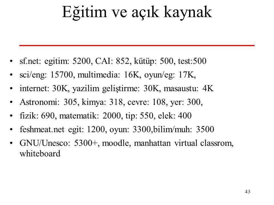 43 Eğitim ve açık kaynak sf.net: egitim: 5200, CAI: 852, kütüp: 500, test:500 sci/eng: 15700, multimedia: 16K, oyun/eg: 17K, internet: 30K, yazilim geliştirme: 30K, masaustu: 4K Astronomi: 305, kimya: 318, cevre: 108, yer: 300, fizik: 690, matematik: 2000, tip: 550, elek: 400 feshmeat.net egit: 1200, oyun: 3300,bilim/muh: 3500 GNU/Unesco: 5300+, moodle, manhattan virtual classrom, whiteboard
