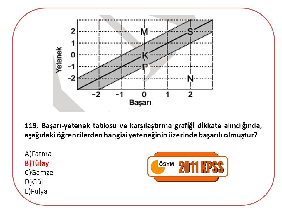 119. Başarı-yetenek tablosu ve karşılaştırma grafiği dikkate alındığında, aşağıdaki öğrencilerden hangisi yeteneğinin üzerinde başarılı olmuştur? A)Fa