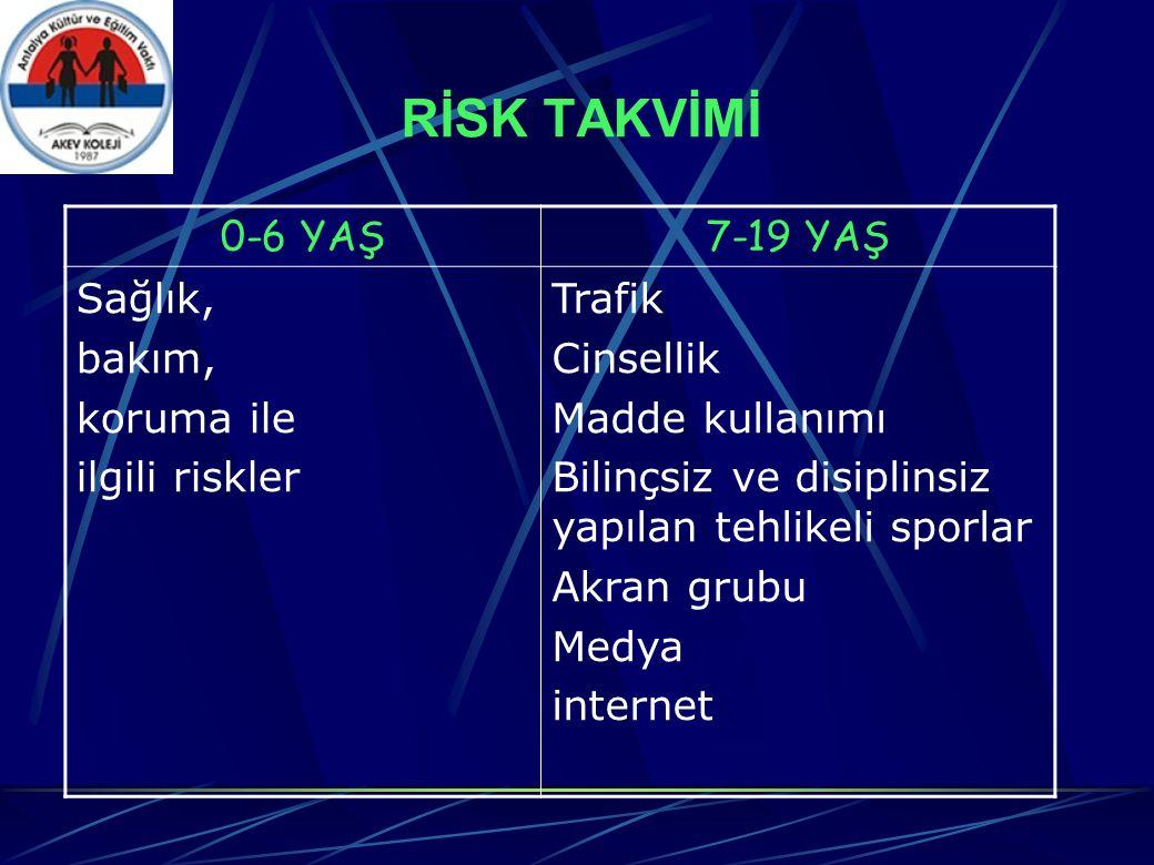 RİSK TAKVİMİ 0-6 YAŞ7-19 YAŞ Sağlık, bakım, koruma ile ilgili riskler Trafik Cinsellik Madde kullanımı Bilinçsiz ve disiplinsiz yapılan tehlikeli sporlar Akran grubu Medya internet